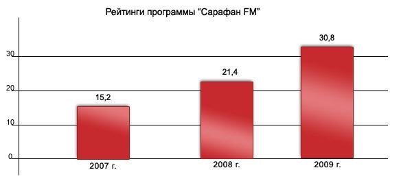 3162c30b26d Интерес горожан к программе «САРАФАН-FM» подтверждается ростом ее рейтинга